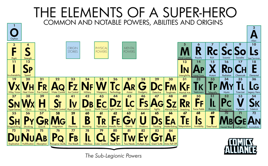 Elementsperiodic table of a super hero and the sacredprofane elementsperiodic table of a super hero and the sacredprofane body and soul of humanity urtaz Choice Image